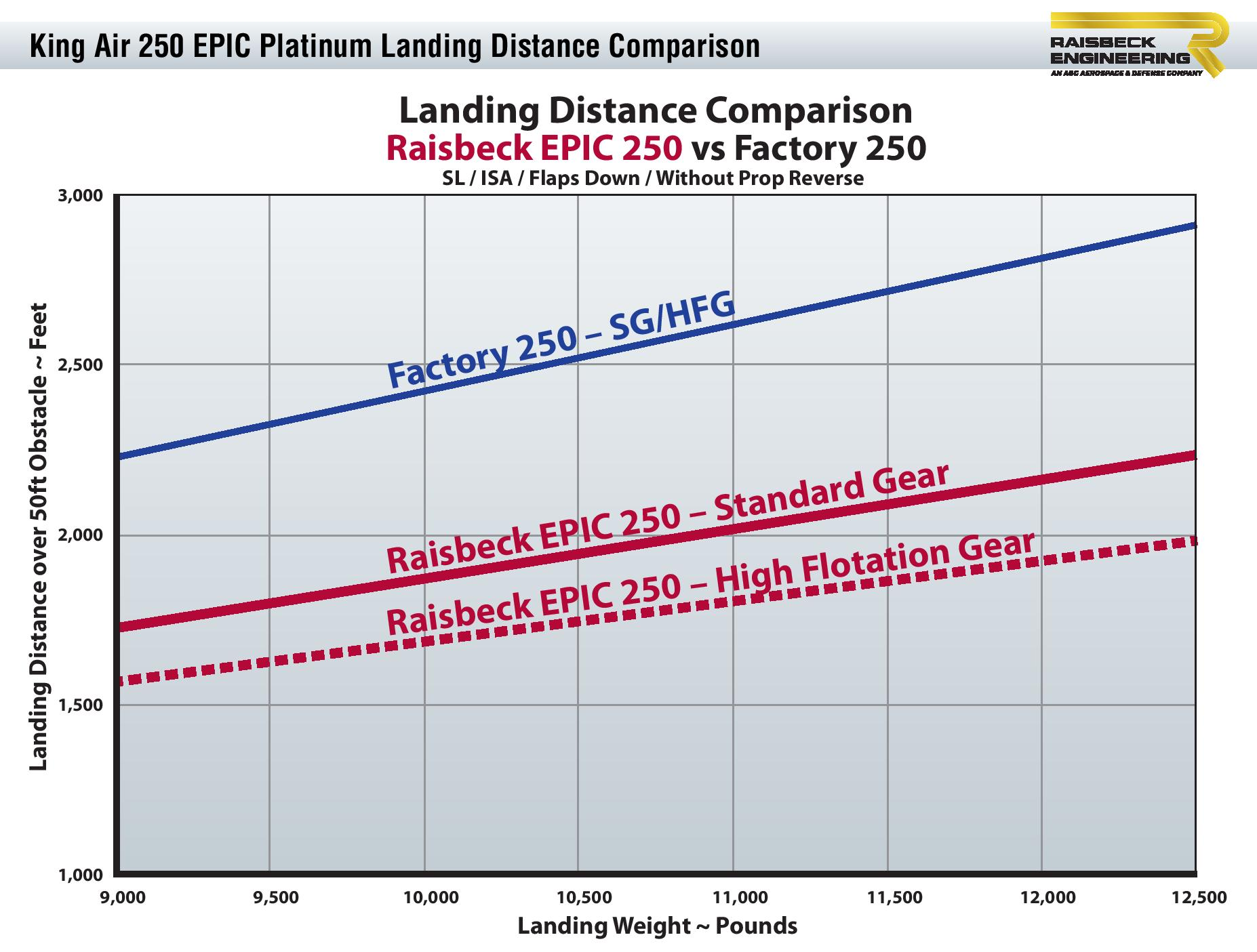 250 EPIC Platinum Landing Distance Graph
