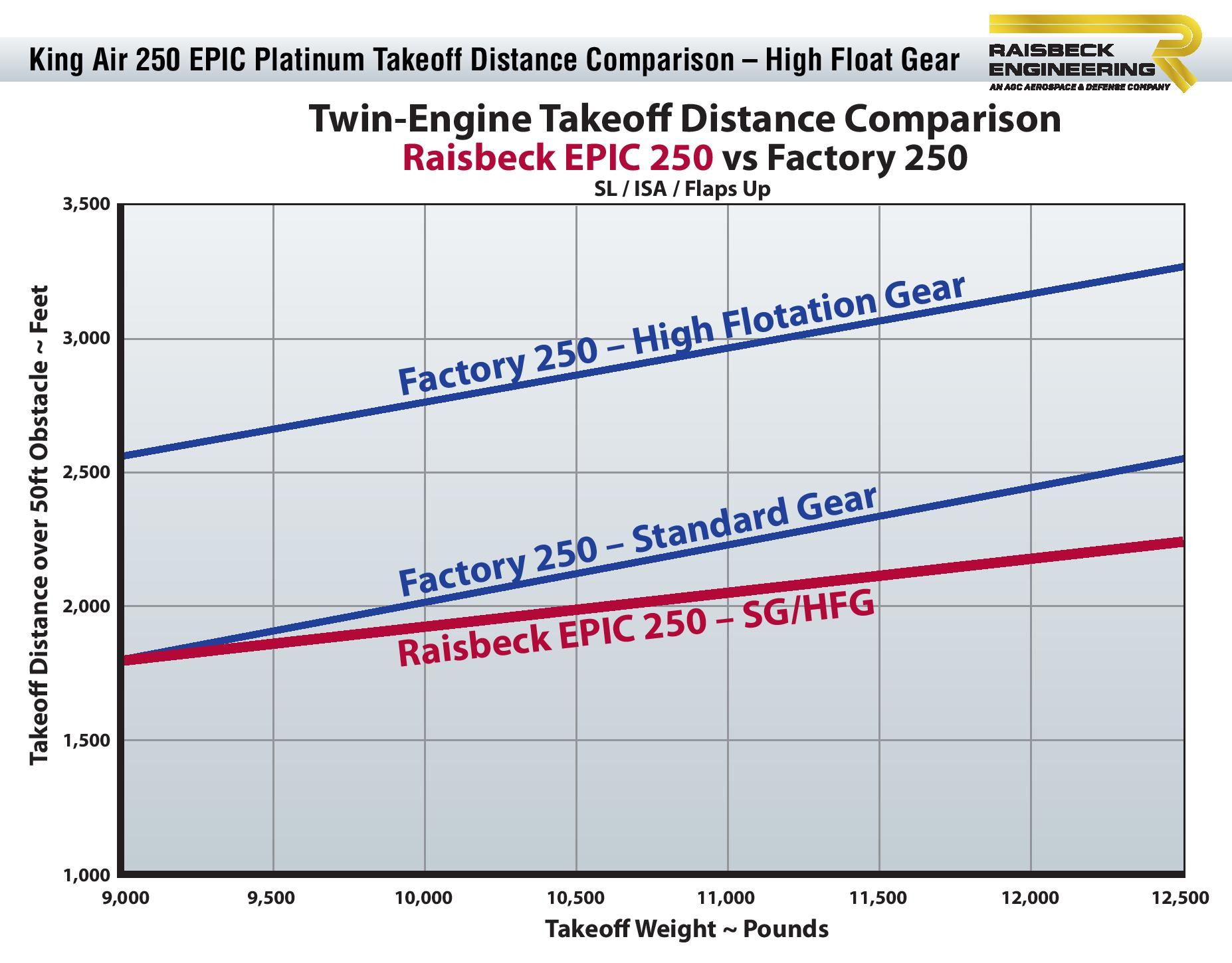 250 EPIC Platinum Takeoff Distance Graph