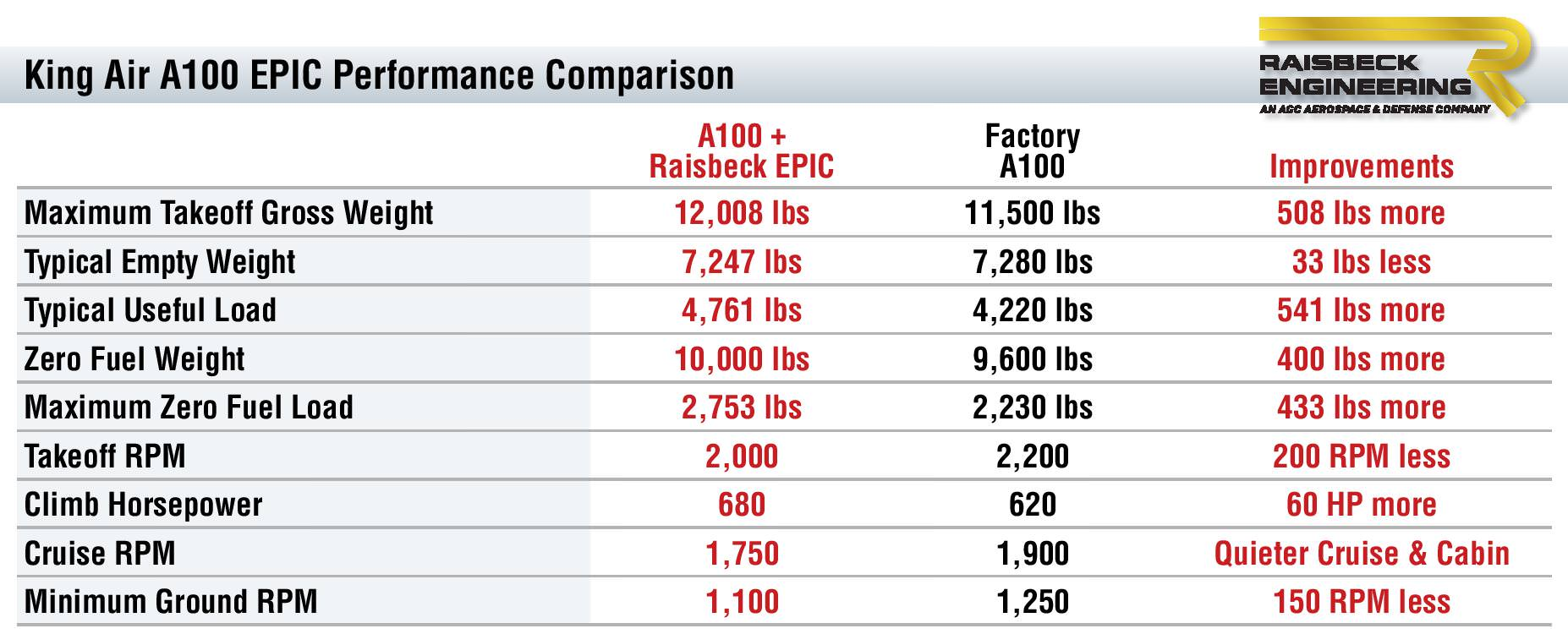 A100 EPIC Performance Table