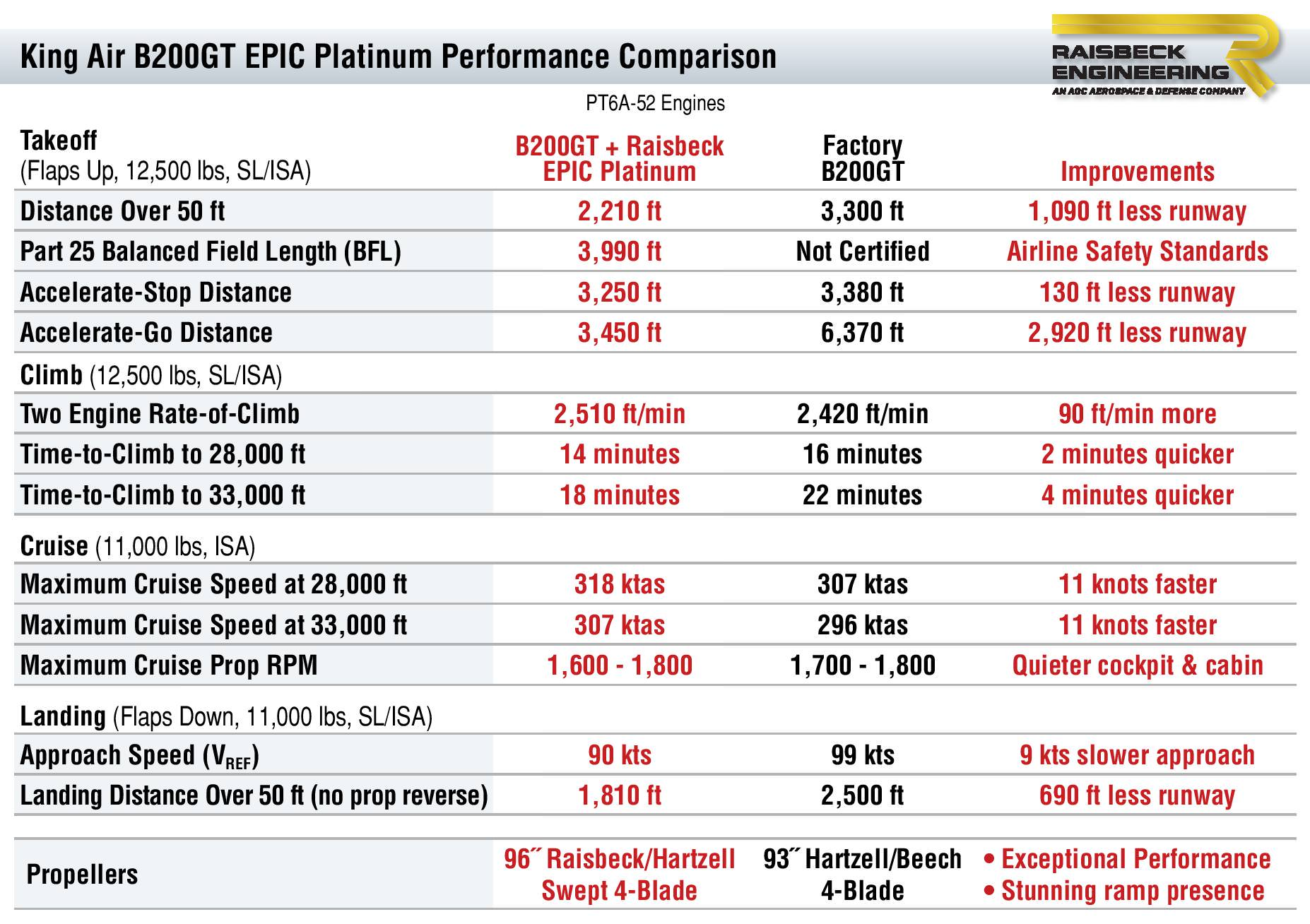 B200GT EPIC Platinum Performance Table
