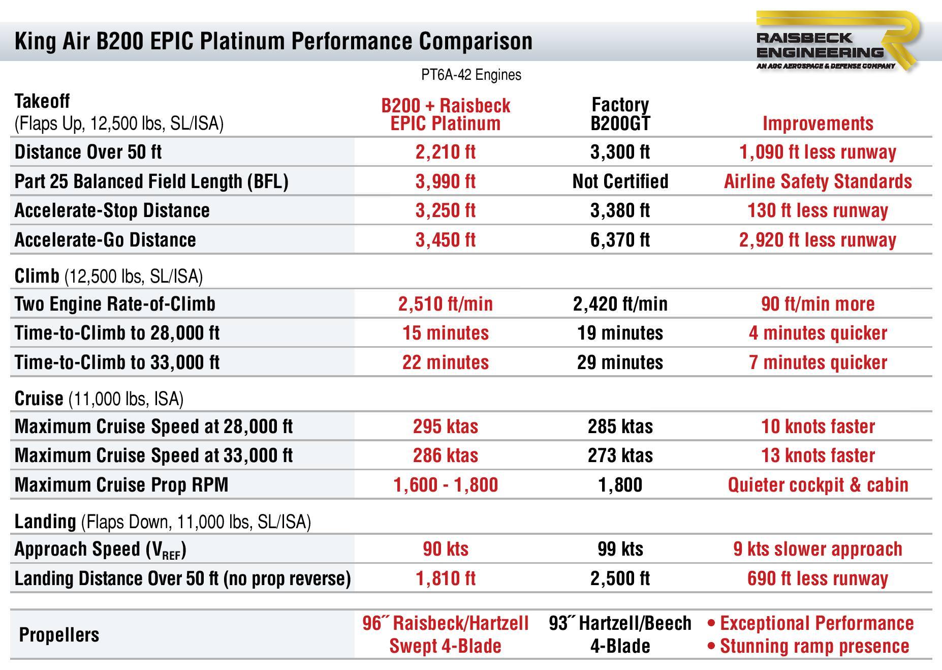 B200 EPIC Platinum Performance Table