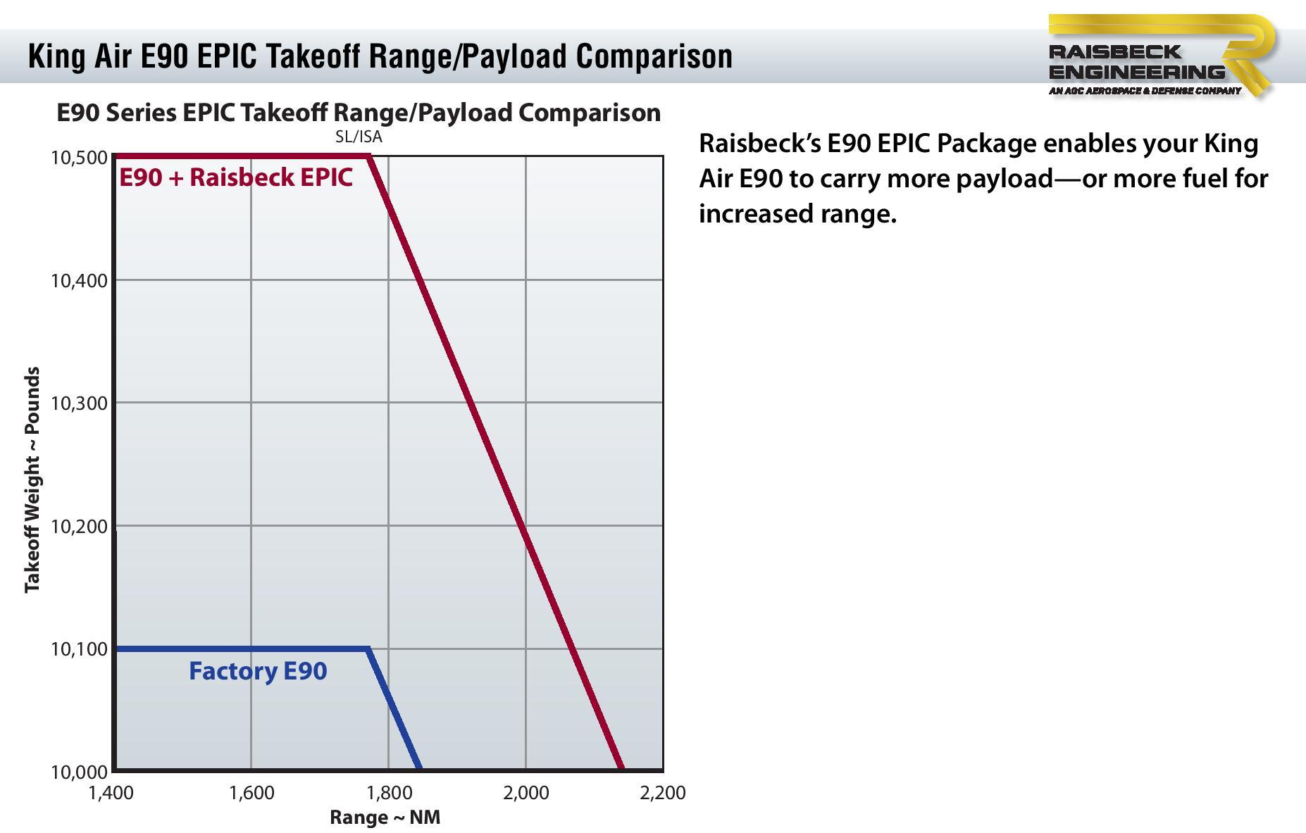E90 Takeoff Range-Payload Chart